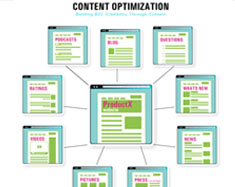 Content Optimization2